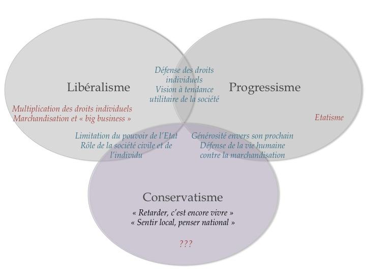 """'NÉO-CONSERVATISME', """"Structure of Feeling"""" dans l'idéologie dominante (et Gilets Jaunes encore) Diapositive2"""